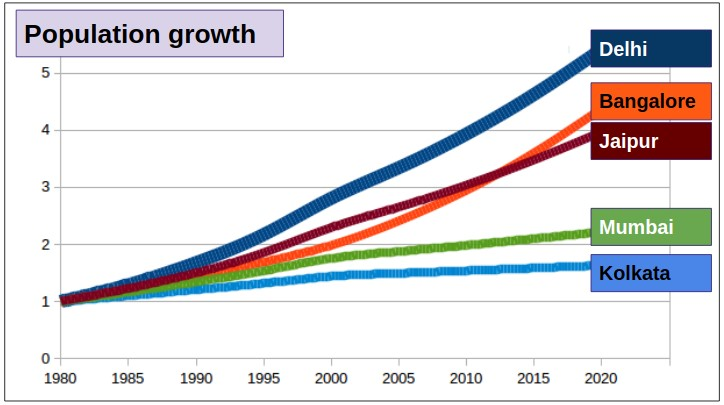 Population growth in Indian cities